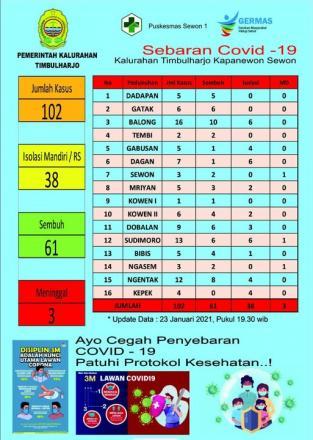 Data sebaran kasus Covid-19 di Wilayah Kalurahan Timbulharjo 23/01/2021