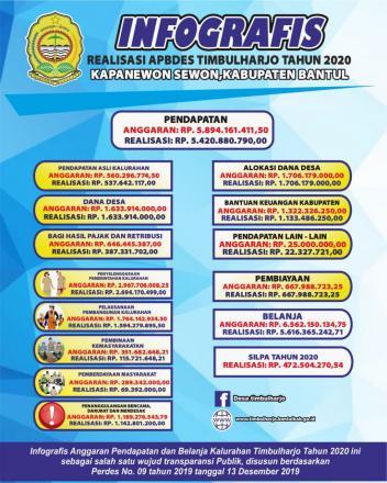 Infografis APBDes Timbulharjo Tahun 2020